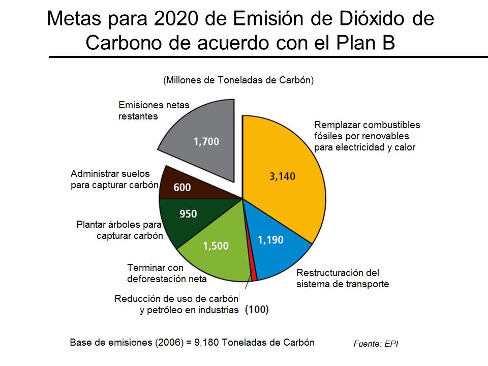 Metas para 2020 de Emisión de Dióxido de Carbono de acuerdo con el Plan B