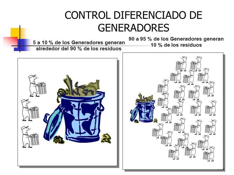 5 a 10 % de los Generadores generan alrededor del 90 % de los residuos 90 a 95 % de los Generadores generan 10 % de los residuos CONTROL DIFERENCIADO