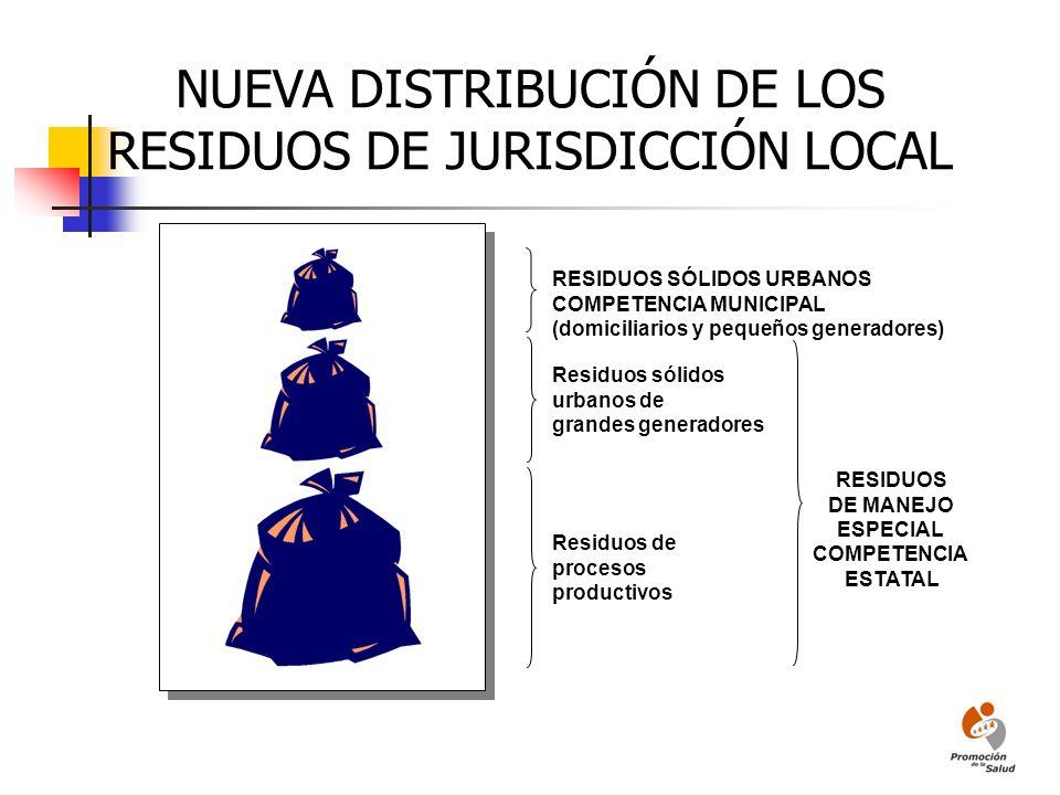 NUEVA DISTRIBUCIÓN DE LOS RESIDUOS DE JURISDICCIÓN LOCAL RESIDUOS SÓLIDOS URBANOS COMPETENCIA MUNICIPAL (domiciliarios y pequeños generadores) Residuo