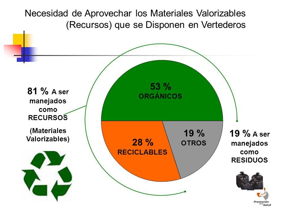 53 % ORGÁNICOS 28 % RECICLABLES 19 % OTROS 81 % A ser manejados como RECURSOS (Materiales Valorizables) 19 % A ser manejados como RESIDUOS Necesidad d