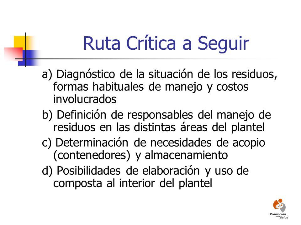 Ruta Crítica a Seguir a) Diagnóstico de la situación de los residuos, formas habituales de manejo y costos involucrados b) Definición de responsables