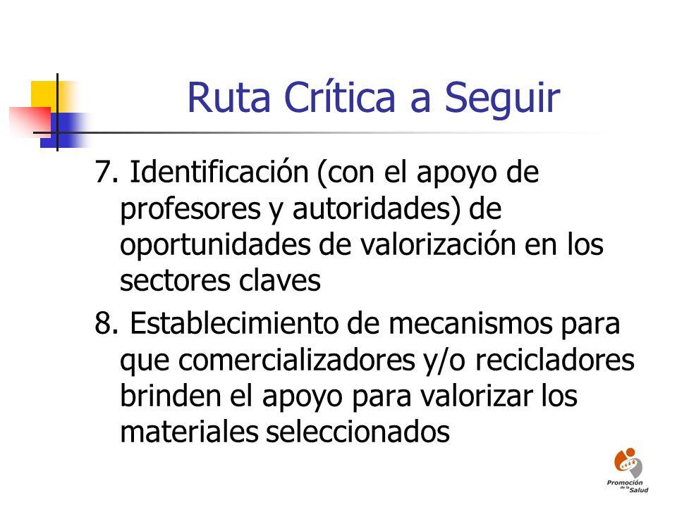 Ruta Crítica a Seguir 7. Identificación (con el apoyo de profesores y autoridades) de oportunidades de valorización en los sectores claves 8. Establec