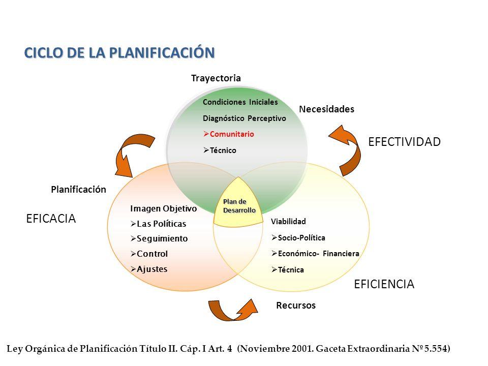 Imagen Objetivo Las Políticas Seguimiento Control Ajustes Viabilidad Socio-Política Económico- Financiera Técnica Condiciones Iniciales Diagnóstico Pe