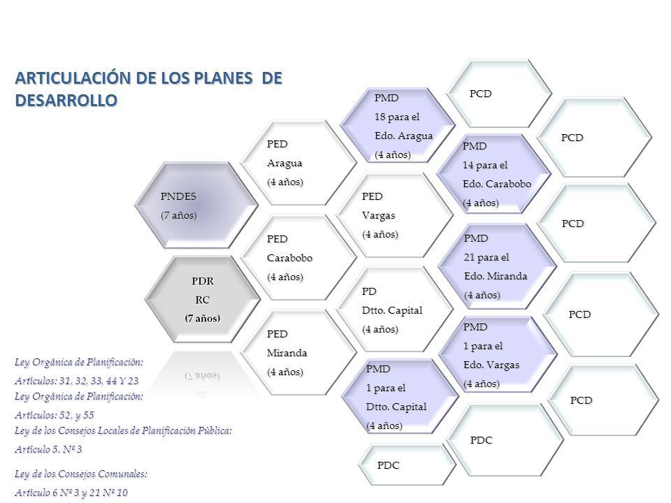 PEDAragua (4 años) (4 años) PEDCarabobo PD Dtto. Capital (4 años) (4 años) PEDMiranda PEDVargas PNDES (7 años) (7 años) PMD 18 para el Edo. Aragua (4