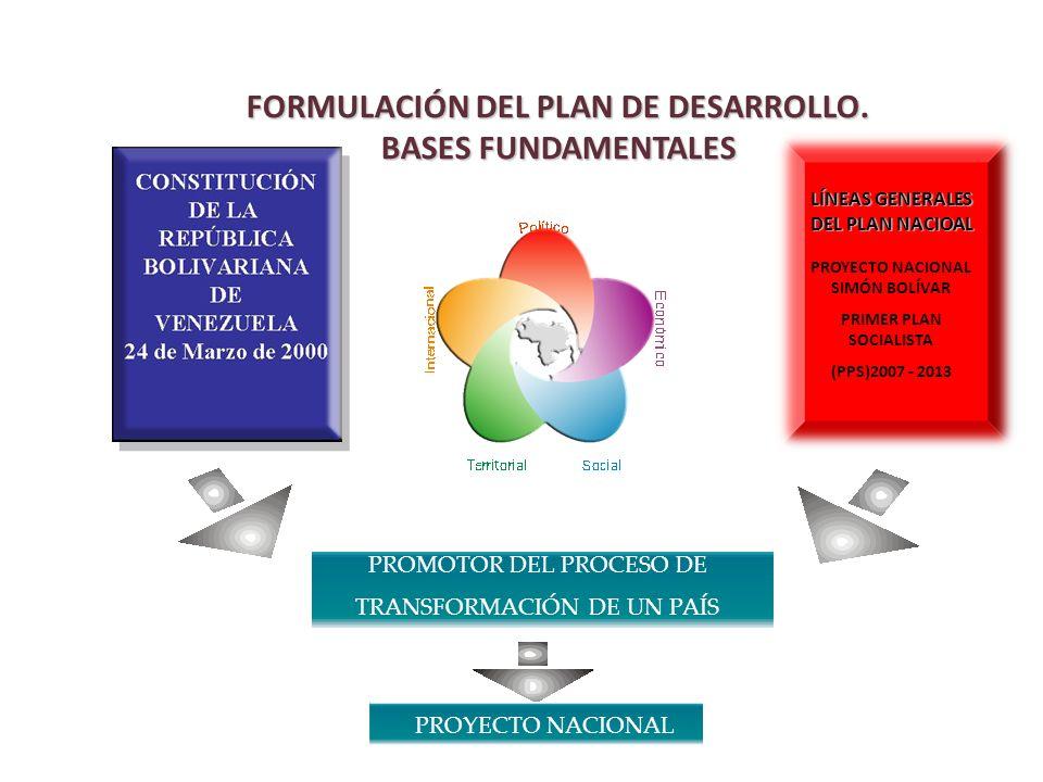 PROMOTOR DEL PROCESO DE TRANSFORMACIÓN DE UN PAÍS PROYECTO NACIONAL FORMULACIÓN DEL PLAN DE DESARROLLO. BASES FUNDAMENTALES LÍNEAS GENERALES DEL PLAN
