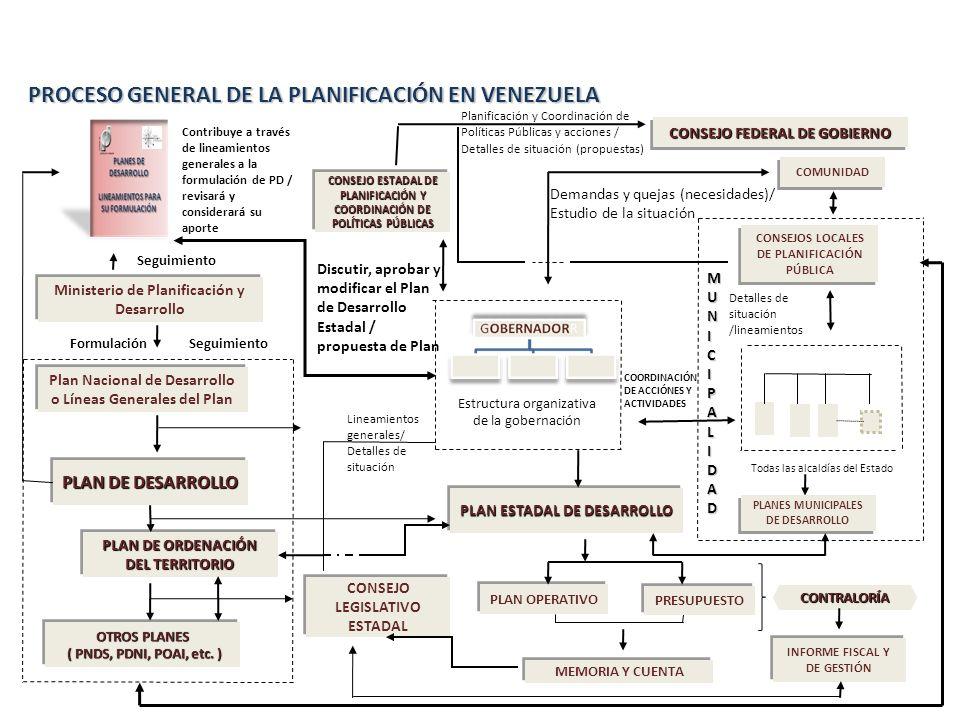PROCESO GENERAL DE LA PLANIFICACIÓN EN VENEZUELA Ministerio de Planificación y Desarrollo Ministerio de Planificación y Desarrollo Plan Nacional de De