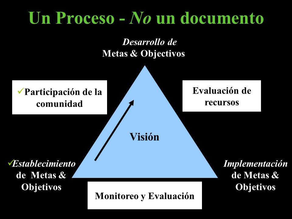 Establecimiento de Metas & Objetivos Visión Participación de la comunidad Evaluación de recursos Monitoreo y Evaluación Desarrollo de Metas & Objectiv