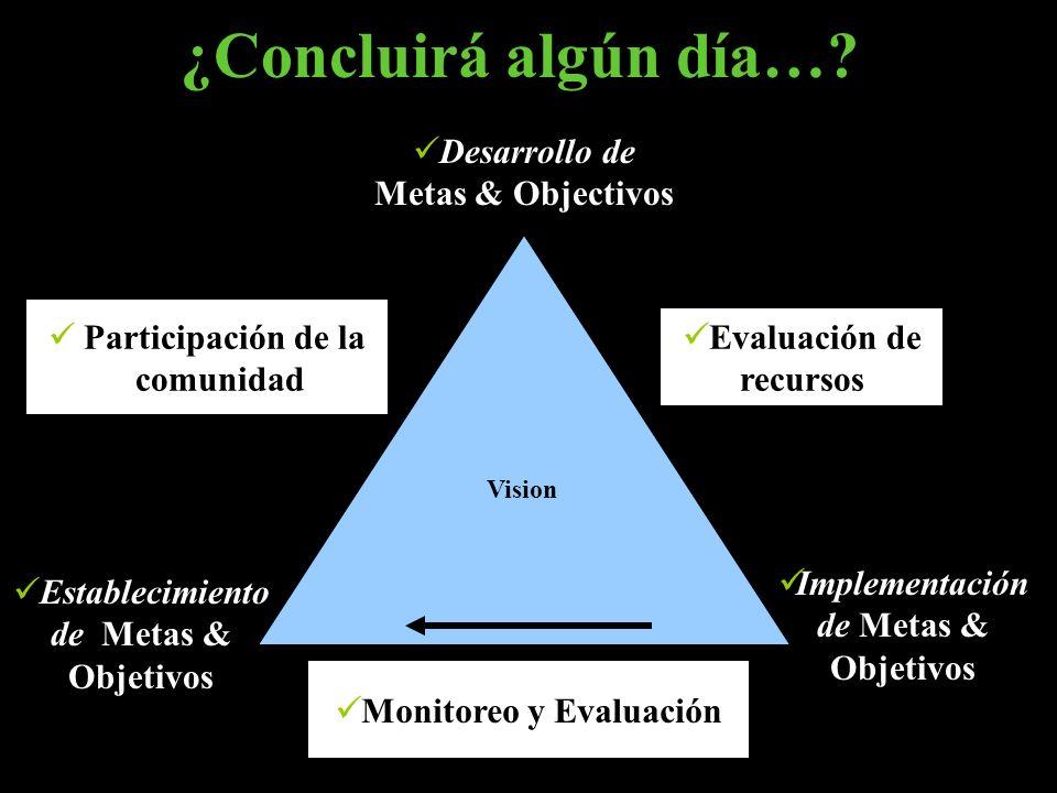 Establecimiento de Metas & Objetivos Implementación de Metas & Objetivos ¿Concluirá algún día…? Vision Desarrollo de Metas & Objectivos Evaluación de