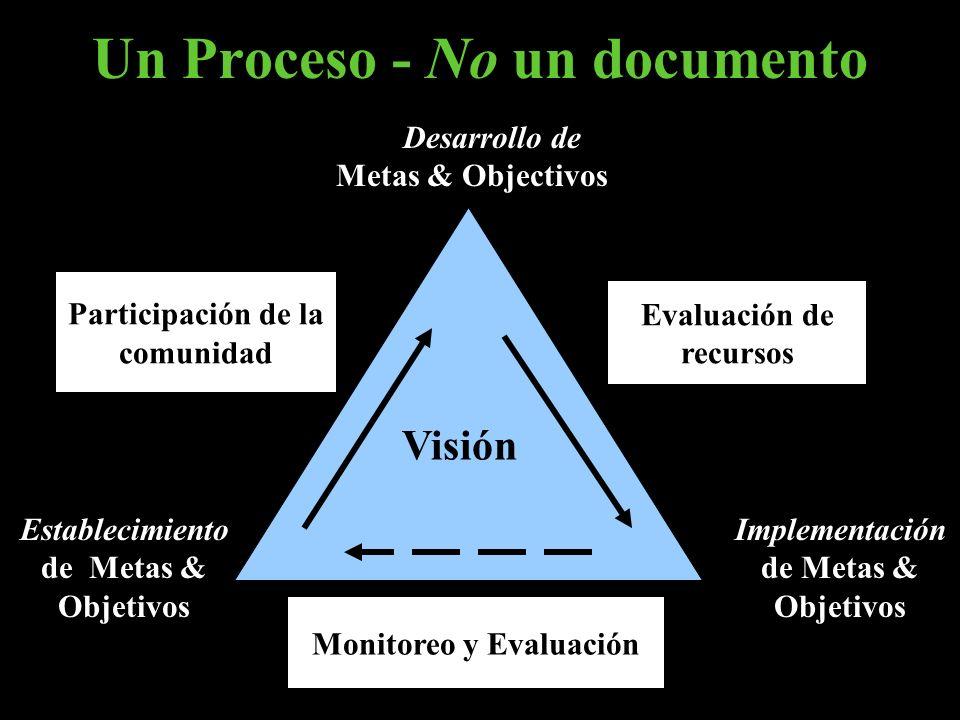 Establecimiento de Metas & Objetivos Participación de la comunidad Evaluación de recursos Monitoreo y Evaluación Implementación de Metas & Objetivos D