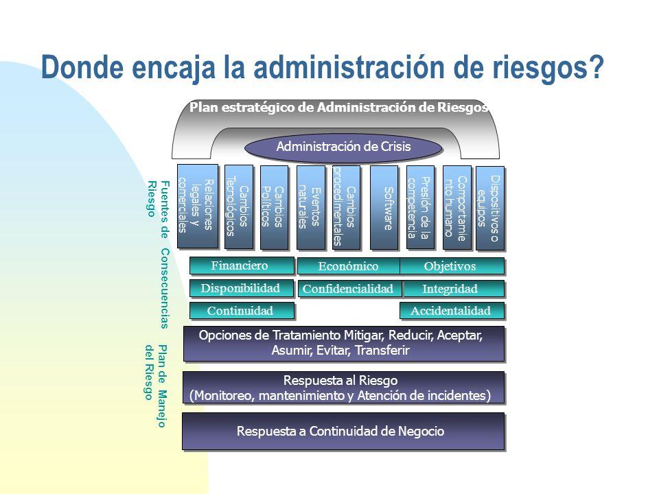 Definiciones (cont.) n Plan de continuidad del negocio: Son todas las actividades y procedimientos aprobados que hacen posible a una organización resp