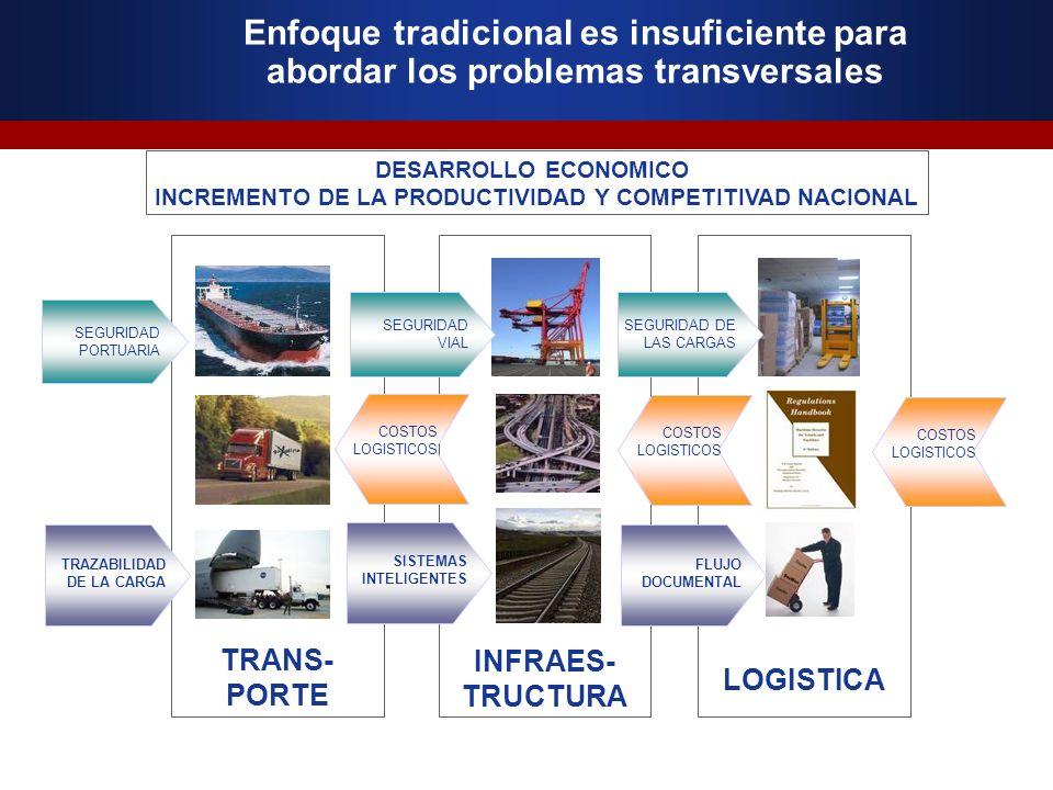Enfoque tradicional es insuficiente para abordar los problemas transversales DESARROLLO ECONOMICO INCREMENTO DE LA PRODUCTIVIDAD Y COMPETITIVAD NACION