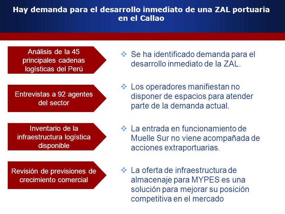 Hay demanda para el desarrollo inmediato de una ZAL portuaria en el Callao Se ha identificado demanda para el desarrollo inmediato de la ZAL. Los oper