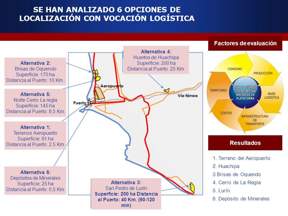 SE HAN ANALIZADO 6 OPCIONES DE LOCALIZACIÓN CON VOCACIÓN LOGÍSTICA Alternativa 4: Huertos de Huachipa Superficie: 200 ha Distancia al Puerto: 25 Km. A