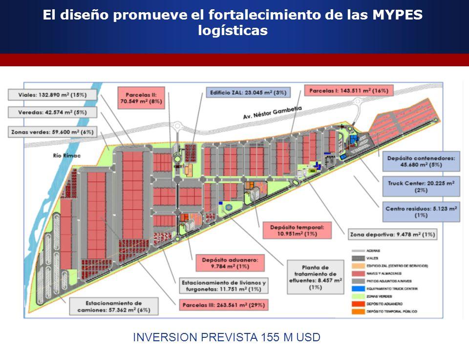 El diseño promueve el fortalecimiento de las MYPES logísticas INVERSION PREVISTA 155 M USD