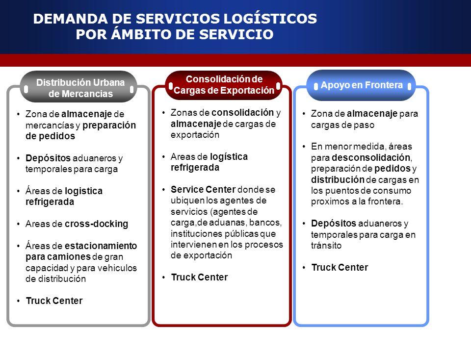 DEMANDA DE SERVICIOS LOGÍSTICOS POR ÁMBITO DE SERVICIO Consolidación de Cargas de Exportación Apoyo en Frontera Distribución Urbana de Mercancias Zona
