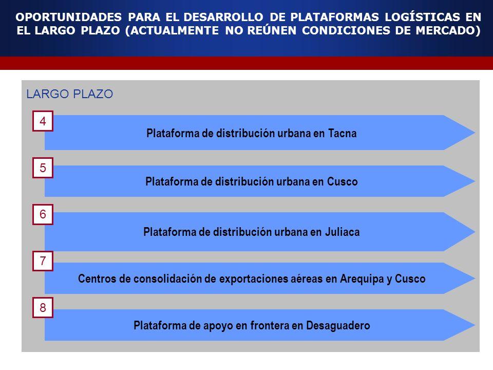 OPORTUNIDADES PARA EL DESARROLLO DE PLATAFORMAS LOGÍSTICAS EN EL LARGO PLAZO (ACTUALMENTE NO REÚNEN CONDICIONES DE MERCADO) LARGO PLAZO Plataforma de