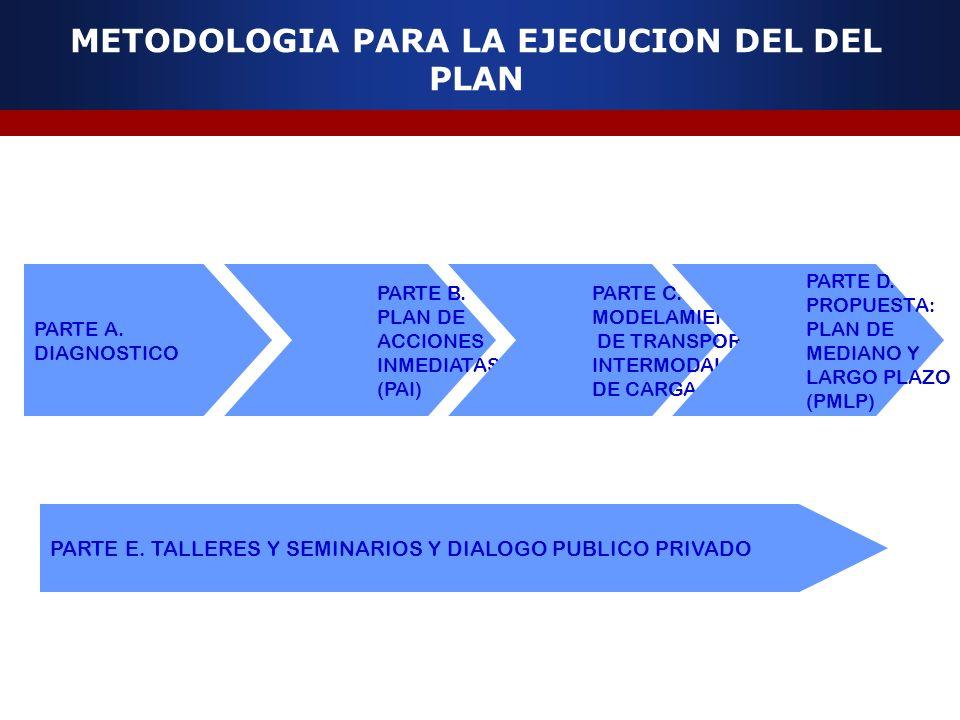 METODOLOGIA PARA LA EJECUCION DEL DEL PLAN PARTE A. DIAGNOSTICO PARTE B. PLAN DE ACCIONES INMEDIATAS (PAI) PARTE C. MODELAMIENTO DE TRANSPORTE INTERMO