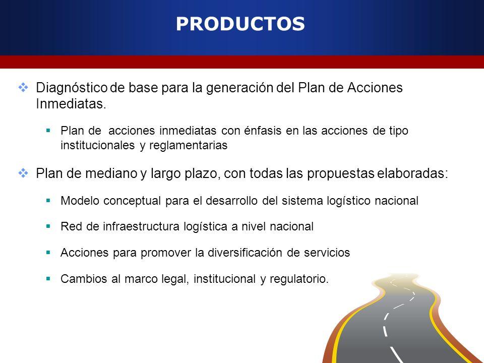 PRODUCTOS Diagnóstico de base para la generación del Plan de Acciones Inmediatas. Plan de acciones inmediatas con énfasis en las acciones de tipo inst