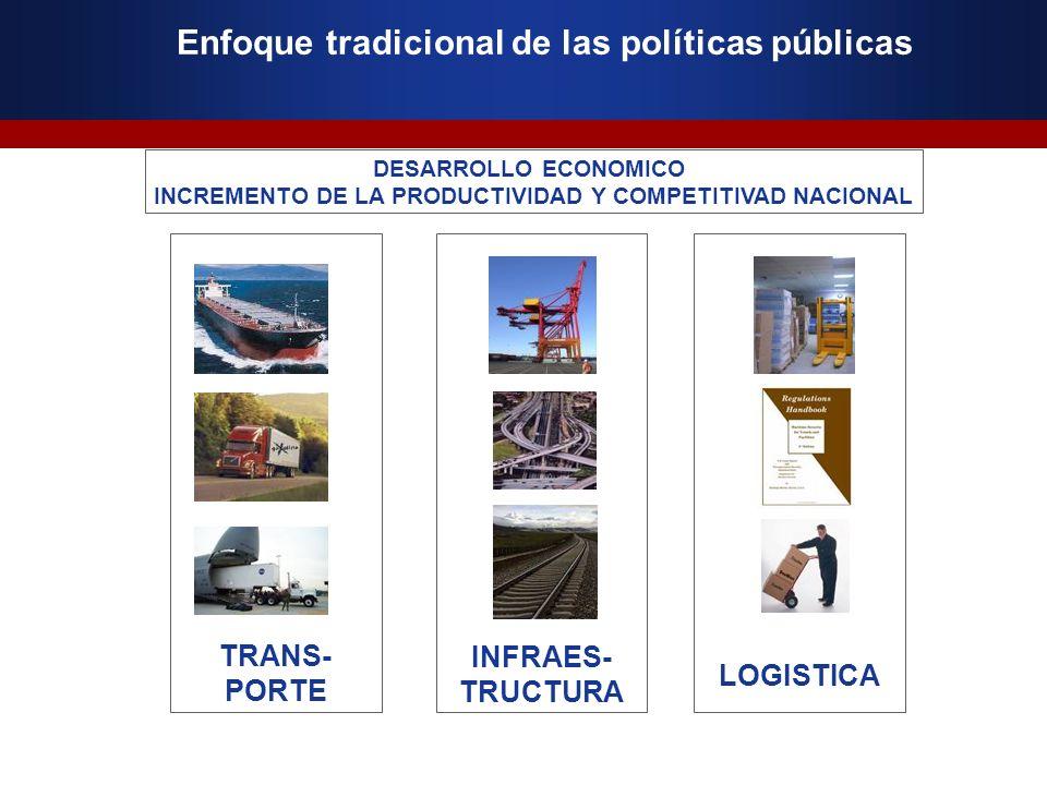 Enfoque tradicional de las políticas públicas DESARROLLO ECONOMICO INCREMENTO DE LA PRODUCTIVIDAD Y COMPETITIVAD NACIONAL TRANS- PORTE INFRAES- TRUCTU
