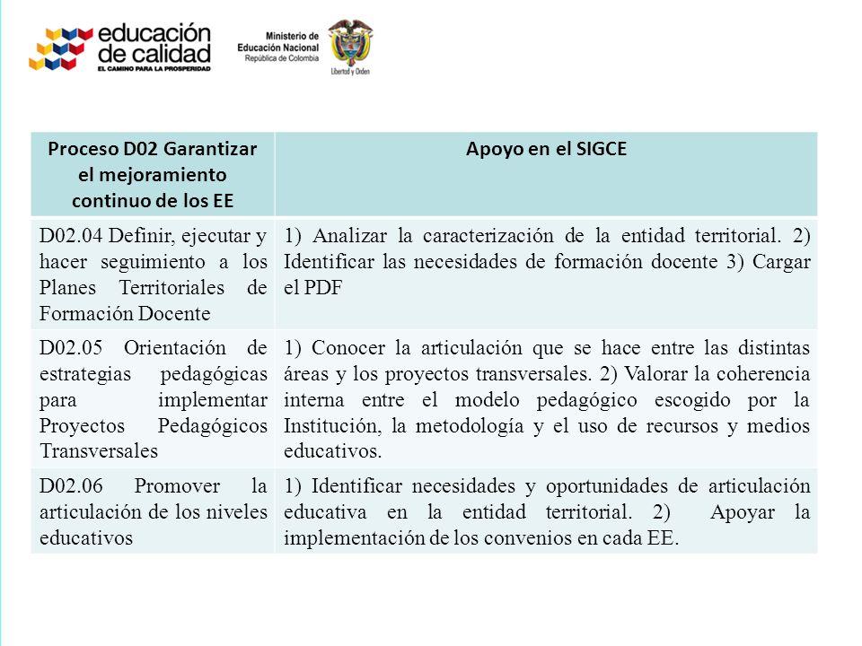 Proceso D02 Garantizar el mejoramiento continuo de los EE Apoyo en el SIGCE D02.04 Definir, ejecutar y hacer seguimiento a los Planes Territoriales de