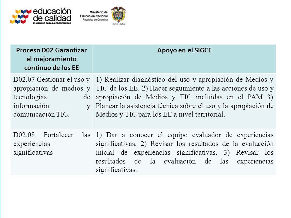 Proceso D02 Garantizar el mejoramiento continuo de los EE Apoyo en el SIGCE D02.07 Gestionar el uso y apropiación de medios y tecnologías de informaci