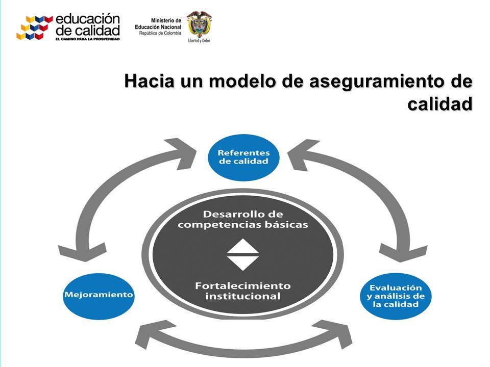 Hacia un modelo de aseguramiento de calidad