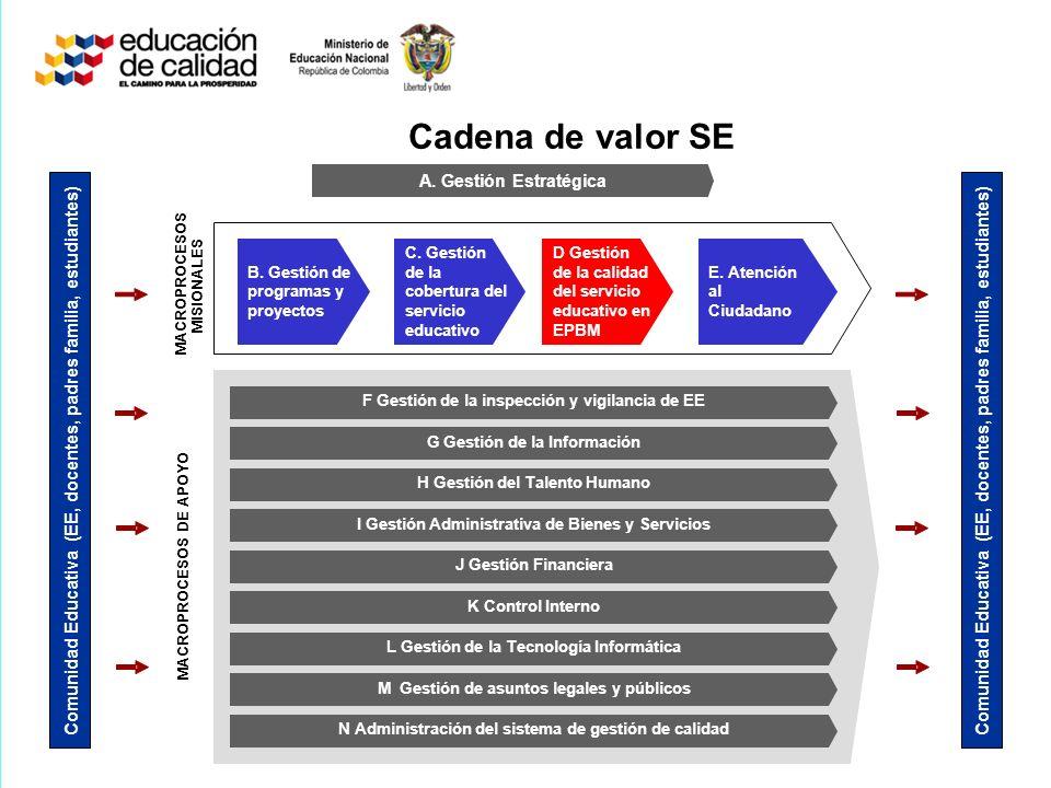 Comunidad Educativa (EE, docentes, padres familia, estudiantes) A. Gestión Estratégica B. Gestión de programas y proyectos C. Gestión de la cobertura