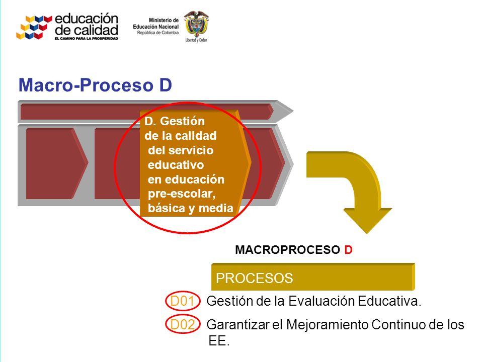 Macro-Proceso D D02. Garantizar el Mejoramiento Continuo de los EE. D01. Gestión de la Evaluación Educativa. PROCESOS D. Gestión de la calidad del ser