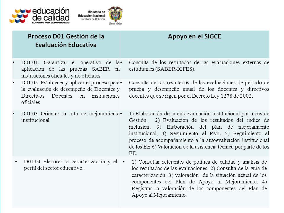 Proceso D01 Gestión de la Evaluación Educativa Apoyo en el SIGCE D01.01. Garantizar el operativo de la aplicación de las pruebas SABER en institucione