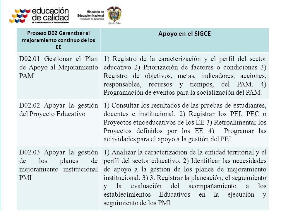 Proceso D02 Garantizar el mejoramiento continuo de los EE Apoyo en el SIGCE D02.01 Gestionar el Plan de Apoyo al Mejoramiento PAM 1) Registro de la ca