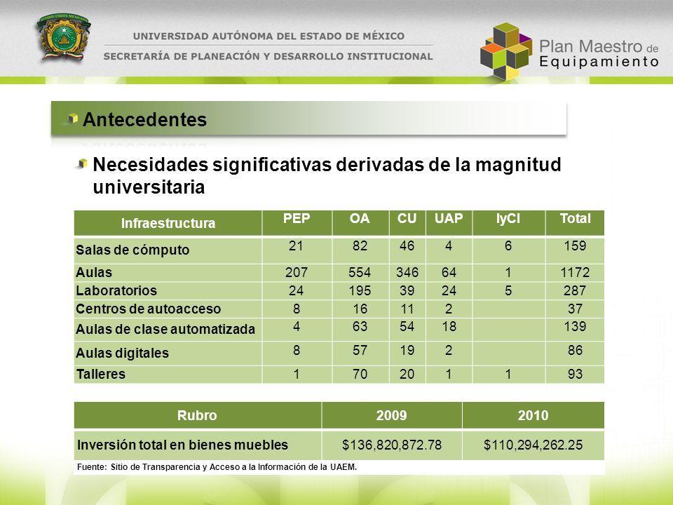 Necesidades significativas derivadas de la magnitud universitaria Infraestructura PEPOACUUAPIyCITotal Salas de cómputo 21824646159 Aulas 2075543466411
