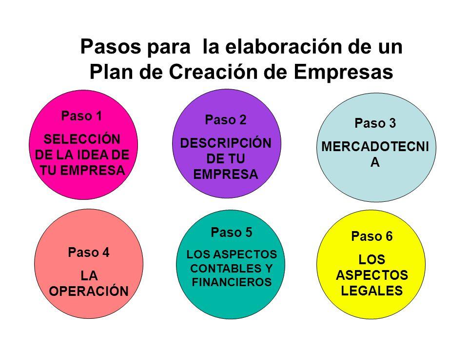 Pasos para la elaboración de un Plan de Creación de Empresas Paso 1 SELECCIÓN DE LA IDEA DE TU EMPRESA Paso 5 LOS ASPECTOS CONTABLES Y FINANCIEROS Pas