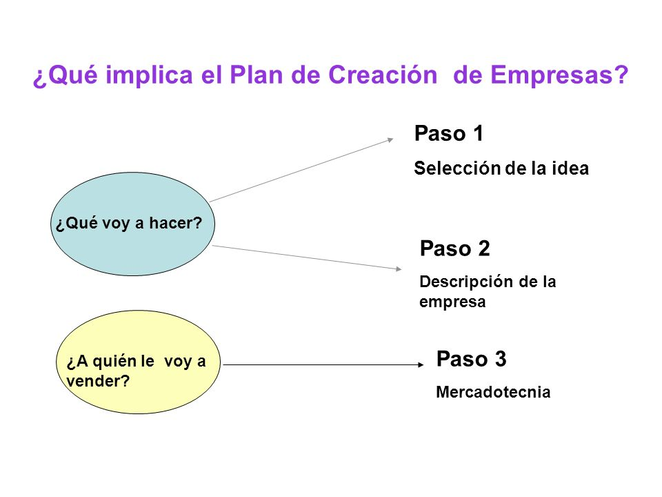 ¿Qué implica el Plan de Creación de Empresas? ¿Qué voy a hacer? Paso 1 Selección de la idea Paso 2 Descripción de la empresa ¿A quién le voy a vender?