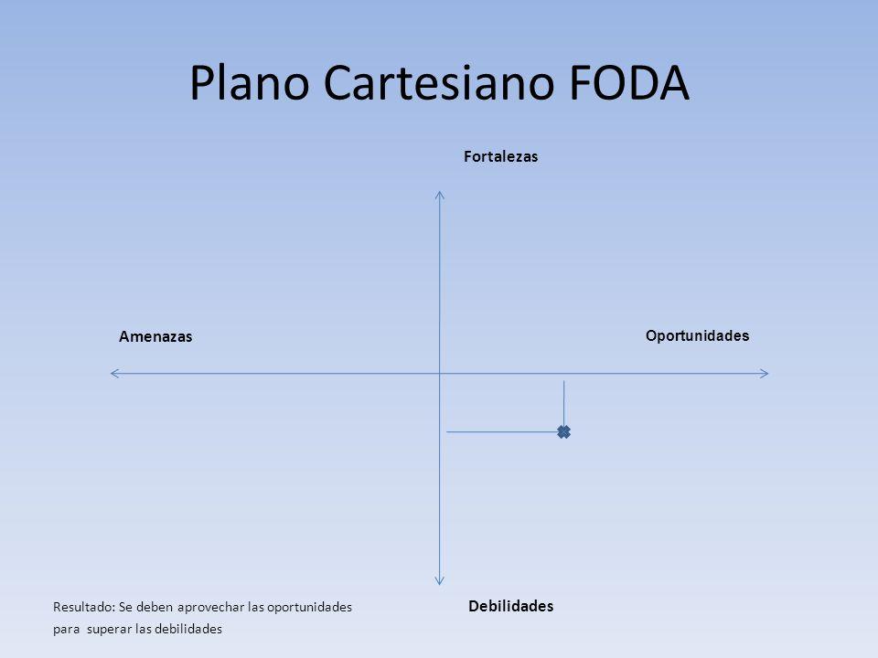 Plano Cartesiano FODA Fortalezas Resultado: Se deben aprovechar las oportunidades Debilidades para superar las debilidades Amenazas Oportunidades