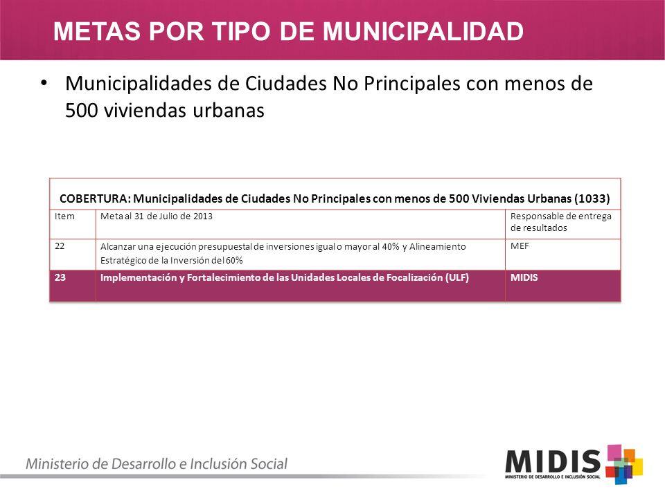 METAS POR TIPO DE MUNICIPALIDAD Municipalidades de Ciudades No Principales con menos de 500 viviendas urbanas