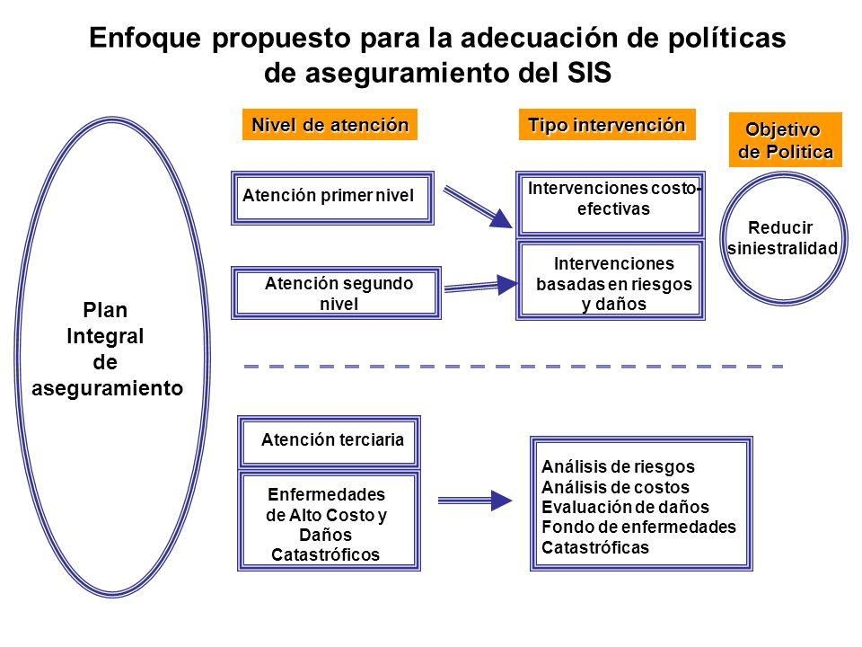 Plan Integral de aseguramiento Atención primer nivel Atención segundo nivel Intervenciones costo- efectivas Intervenciones basadas en riesgos y daños