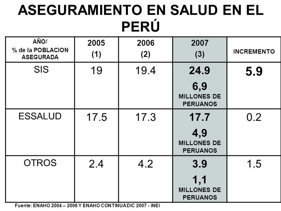 ASEGURAMIENTO EN SALUD EN EL PERÚ AÑO/ % de la POBLACION ASEGURADA 2005 (1) 2006 (2) 2007 (3) INCREMENTO SIS 1919.424.9 6,9 MILLONES DE PERUANOS 5.9 E