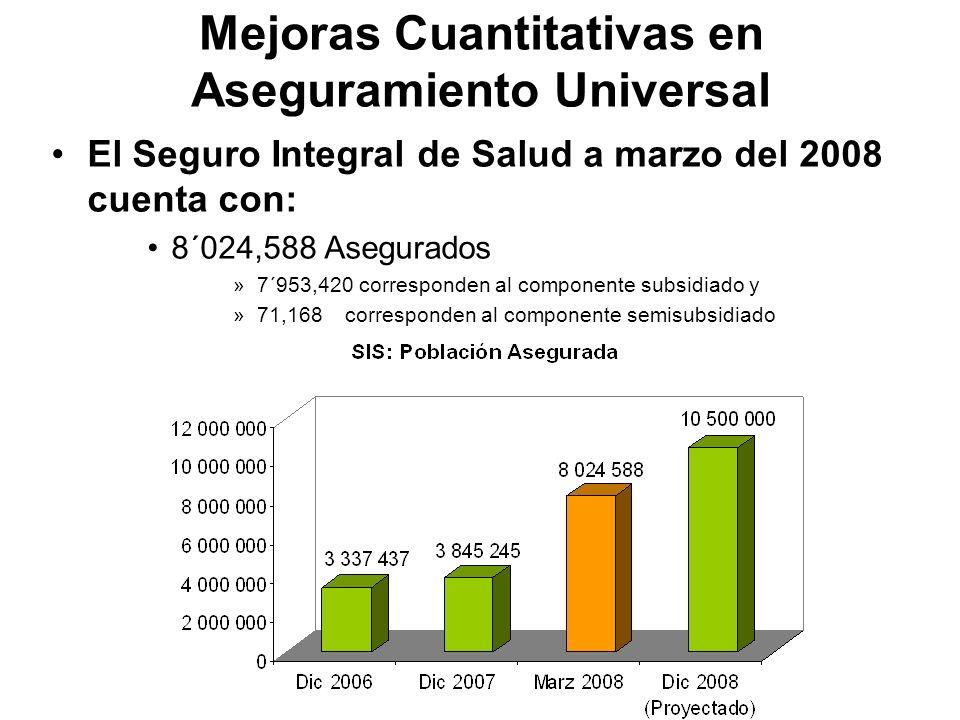 SIS: Porcentajes de la Población Asegurada por Quintil de Pobreza El 68,2% de la población asegurada del SIS proviene de los quintiles más pobres (Quintil 1 y 2) Fuente: OIE – SIS - 2008