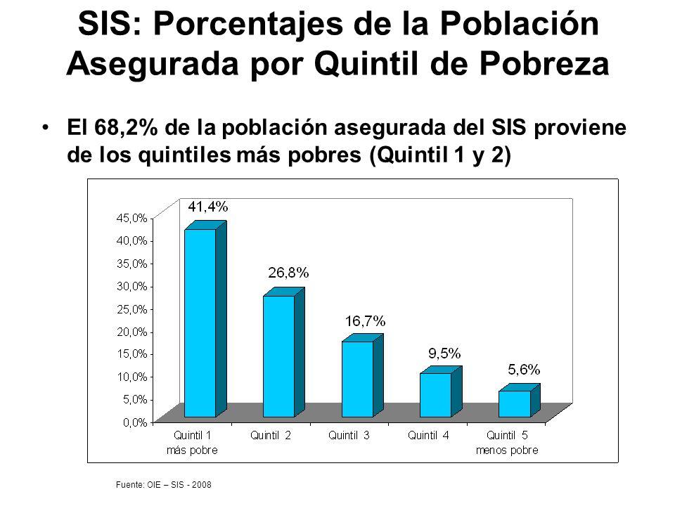 SIS: Porcentajes de la Población Asegurada por Quintil de Pobreza El 68,2% de la población asegurada del SIS proviene de los quintiles más pobres (Qui