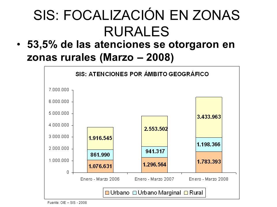SIS: FOCALIZACIÓN EN ZONAS RURALES 53,5% de las atenciones se otorgaron en zonas rurales (Marzo – 2008) Fuente: OIE – SIS - 2008