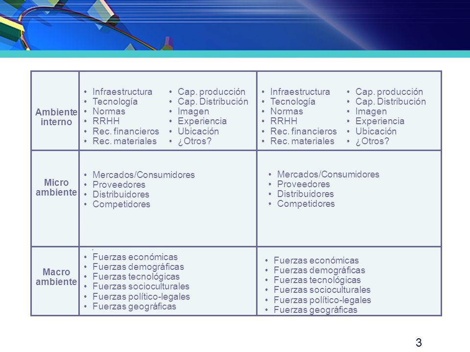3 Ambiente interno Micro ambiente Macro ambiente · Infraestructura Tecnología Normas RRHH Rec. financieros Rec. materiales Mercados/Consumidores Prove