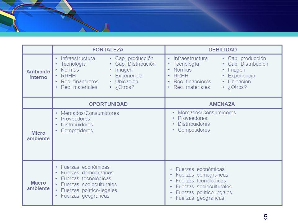 6 FORTALEZADEBILIDAD Ambiente interno OPORTUNIDADAMENAZA Micro ambiente Macro ambiente · Precio económico (S/.
