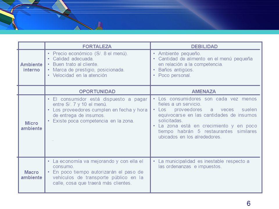 6 FORTALEZADEBILIDAD Ambiente interno OPORTUNIDADAMENAZA Micro ambiente Macro ambiente · Precio económico (S/. 8 el menú). Calidad adecuada. Buen trat