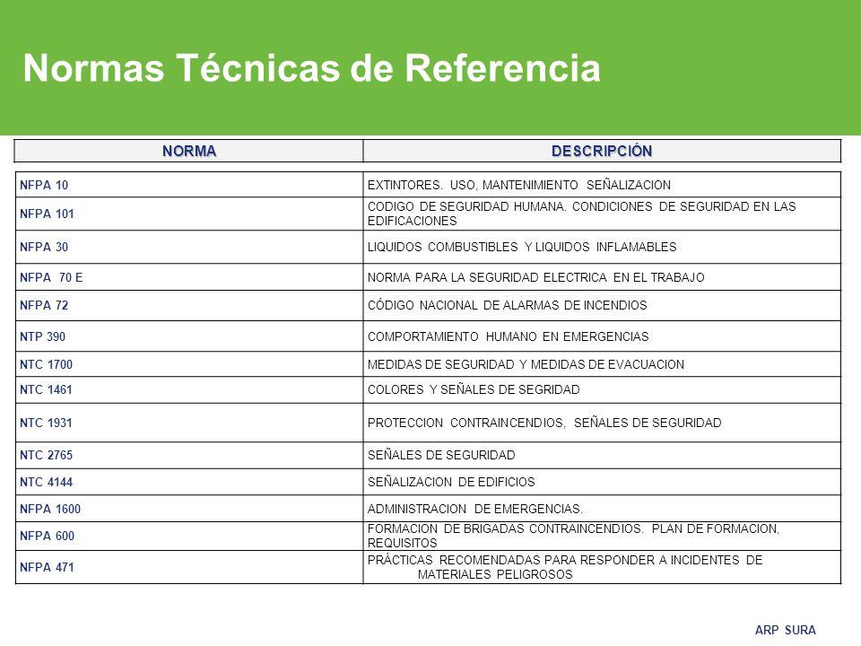 ARP SURA Normas Técnicas de Referencia NORMADESCRIPCIÓN NFPA 10EXTINTORES.