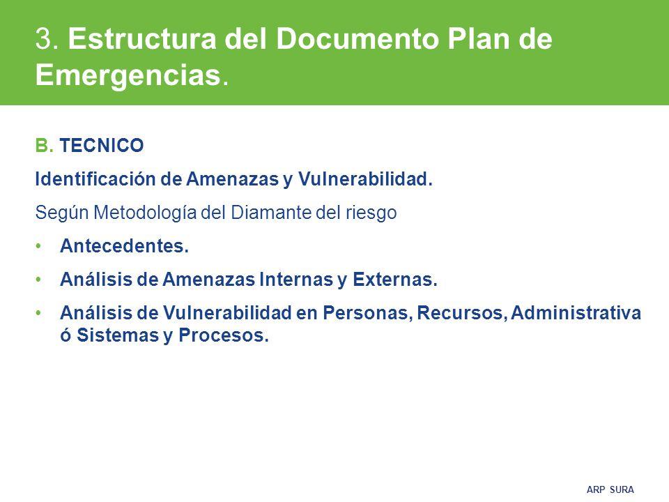 ARP SURA B.TECNICO Identificación de Amenazas y Vulnerabilidad.