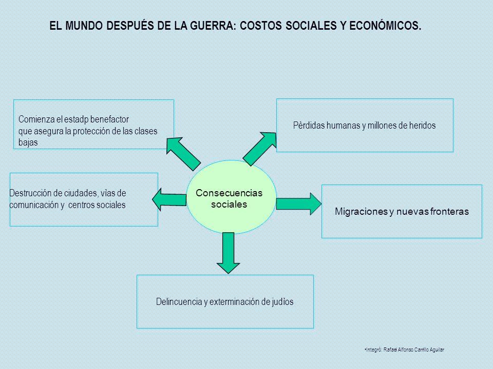 EL MUNDO DESPUÉS DE LA GUERRA: COSTOS SOCIALES Y ECONÓMICOS. Destrucción de ciudades, vìas de comunicación y centros sociales Consecuencias sociales P