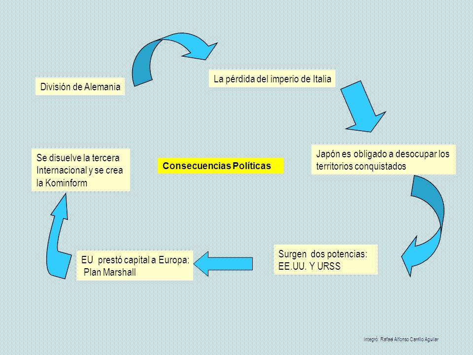 Consejo económico y social Se encarga de la labor económica Social de las Naciones Unidas.
