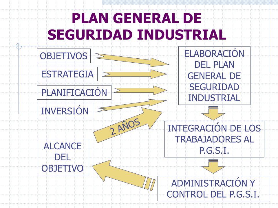 PLAN GENERAL DE SEGURIDAD INDUSTRIAL ELABORACIÓN DEL PLAN GENERAL DE SEGURIDAD INDUSTRIAL INTEGRACIÓN DE LOS TRABAJADORES AL P.G.S.I. ADMINISTRACIÓN Y