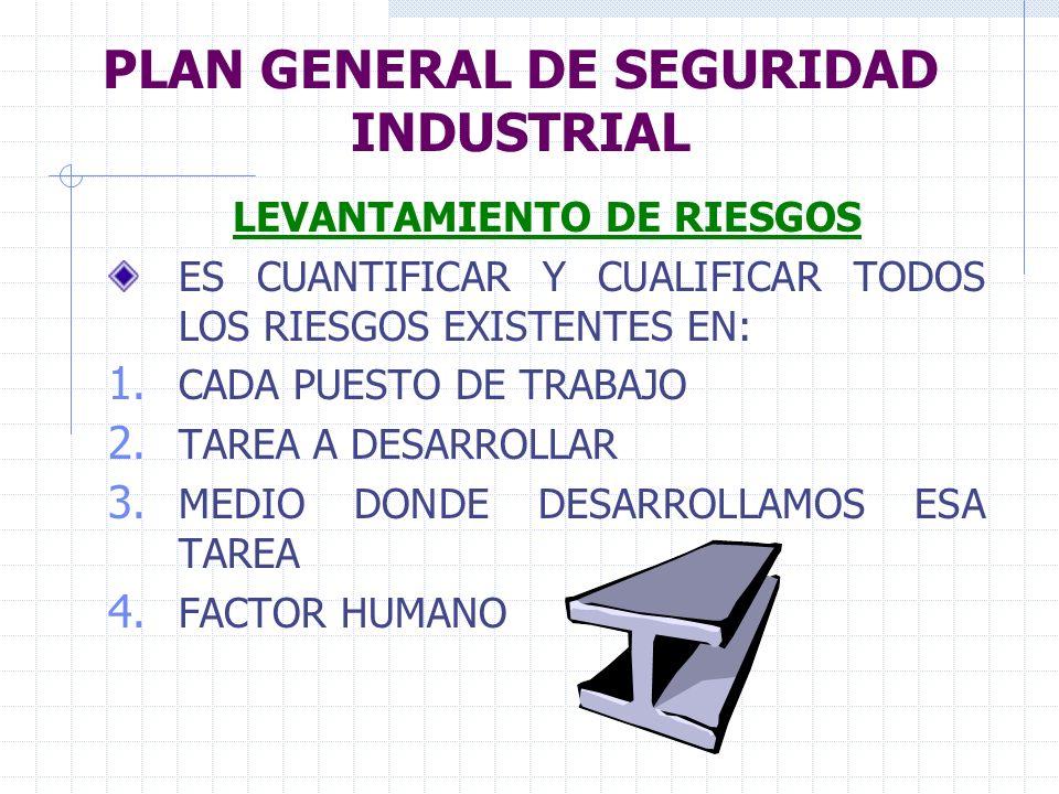 PLAN GENERAL DE SEGURIDAD INDUSTRIAL LEVANTAMIENTO DE RIESGOS ES CUANTIFICAR Y CUALIFICAR TODOS LOS RIESGOS EXISTENTES EN: 1. CADA PUESTO DE TRABAJO 2