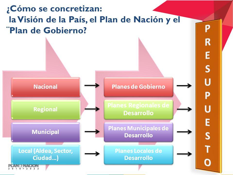 ¿Cómo se concretizan: la Visión de la País, el Plan de Nación y el ¨Plan de Gobierno.